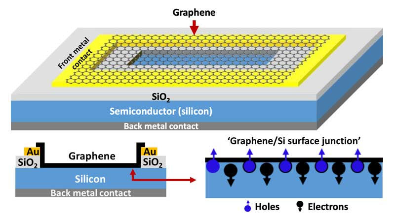 Diagram of graphene-semiconductor surface junction