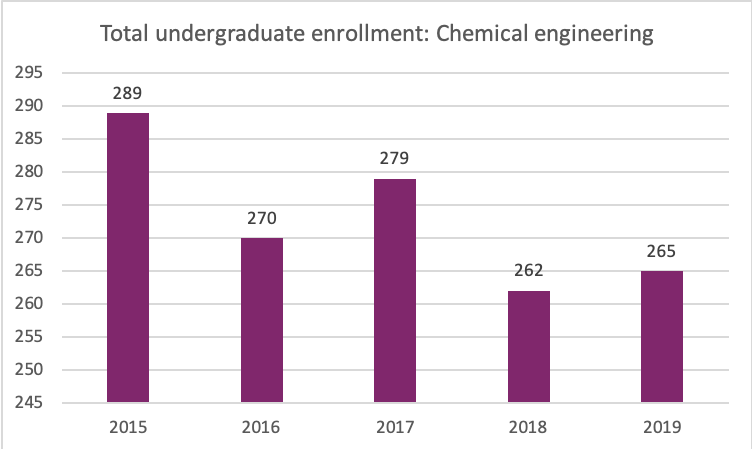 enrollment chart for years 2015-2019