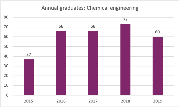 number of chemical engineering graduates per year, 2015-2019