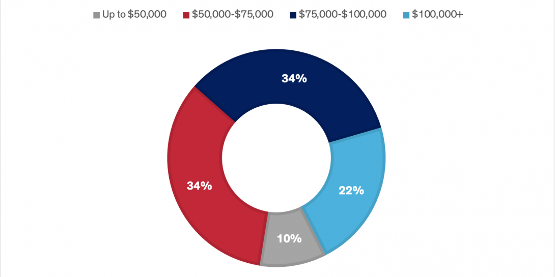 graph showing salary distribution of UIC chemical engineering alumni who responded to a 2021 survey